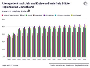 Altenquotient nach Jahr und Kreise und kreisfreie Städte: Regionalatlas Deutschland