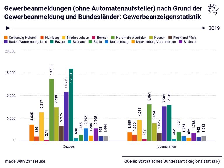 Gewerbeanmeldungen (ohne Automatenaufsteller) nach Grund der Gewerbeanmeldung und Bundesländer: Gewerbeanzeigenstatistik