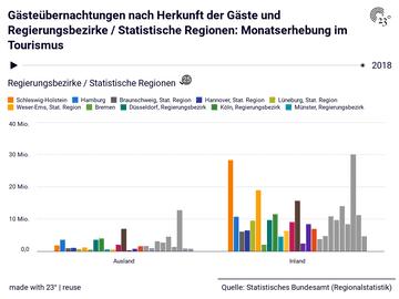 Gästeübernachtungen nach Herkunft der Gäste und Regierungsbezirke / Statistische Regionen: Monatserhebung im Tourismus
