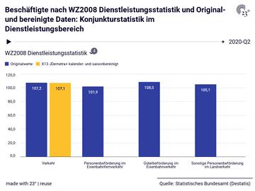 Beschäftigte nach WZ2008 Dienstleistungsstatistik und Original- und bereinigte Daten: Konjunkturstatistik im Dienstleistungsbereich