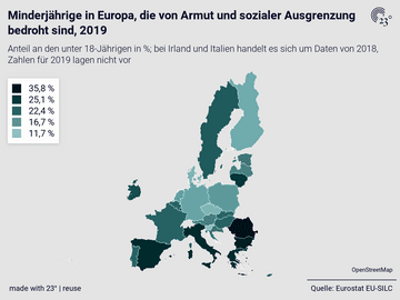 Minderjährige in Europa, die von Armut und sozialer Ausgrenzung bedroht sind, 2019