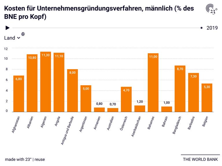 Kosten für Unternehmensgründungsverfahren, männlich (% des BNE pro Kopf)
