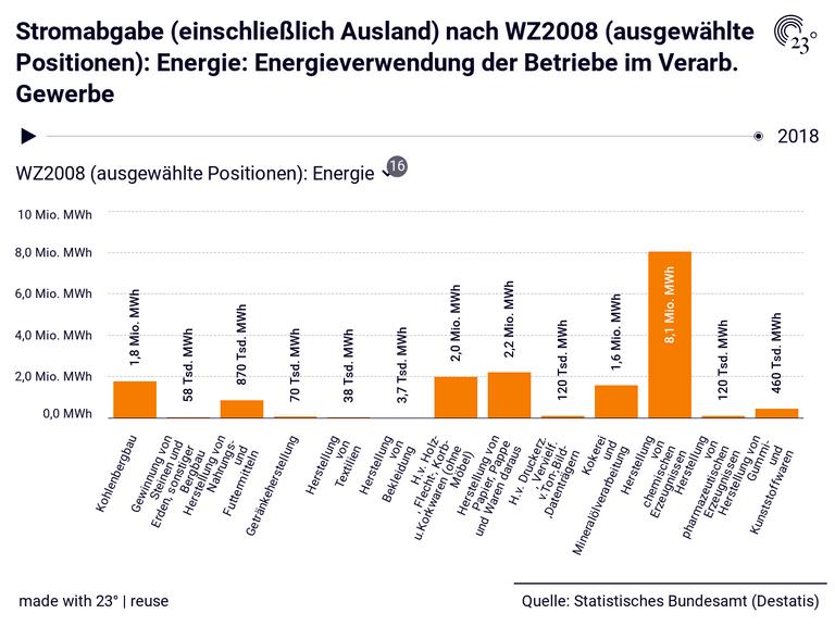 Stromabgabe (einschließlich Ausland) nach WZ2008 (ausgewählte Positionen): Energie: Energieverwendung der Betriebe im Verarb. Gewerbe