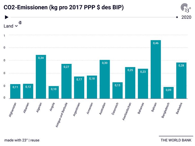 CO2-Emissionen (kg pro 2017 PPP $ des BIP)