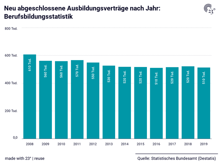 Neu abgeschlossene Ausbildungsverträge nach Jahr: Berufsbildungsstatistik