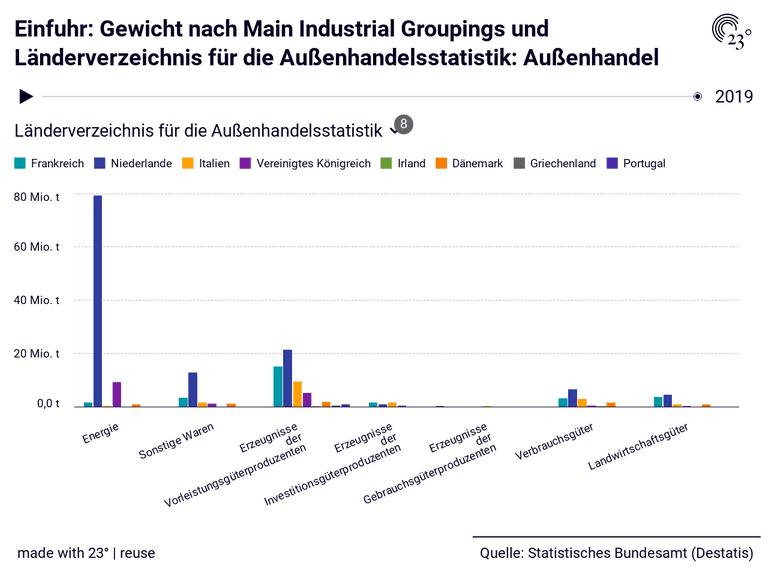Einfuhr: Gewicht nach Main Industrial Groupings und Länderverzeichnis für die Außenhandelsstatistik: Außenhandel