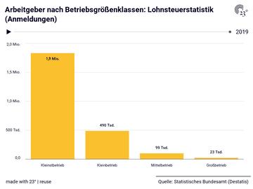 Arbeitgeber nach Betriebsgrößenklassen: Lohnsteuerstatistik (Anmeldungen)