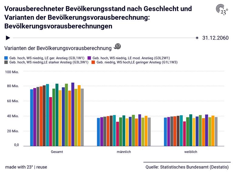 Vorausberechneter Bevölkerungsstand nach Geschlecht und Varianten der Bevölkerungsvorausberechnung: Bevölkerungsvorausberechnungen