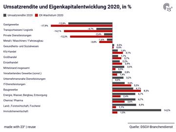 Umsatzrendite und Eigenkapitalentwicklung 2020, in %