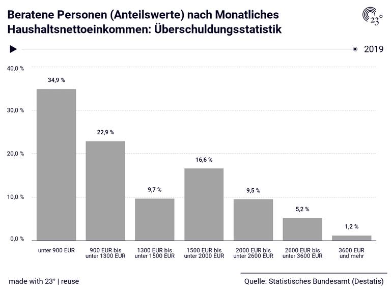 Beratene Personen (Anteilswerte) nach Monatliches Haushaltsnettoeinkommen: Überschuldungsstatistik