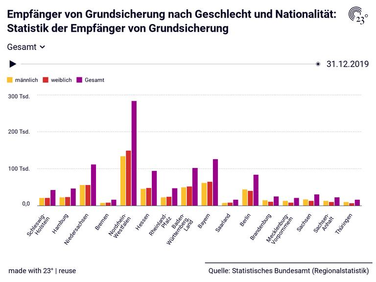 Empfänger von Grundsicherung nach Geschlecht und Nationalität: Statistik der Empfänger von Grundsicherung