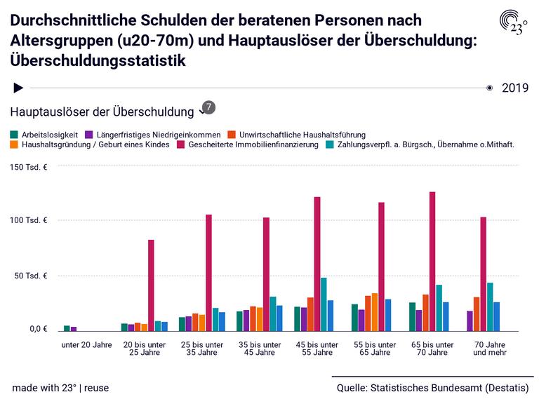 Durchschnittliche Schulden der beratenen Personen nach Altersgruppen (u20-70m) und Hauptauslöser der Überschuldung: Überschuldungsstatistik