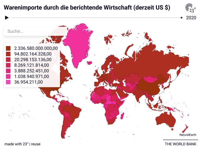 Warenimporte durch die berichtende Wirtschaft (derzeit US $)