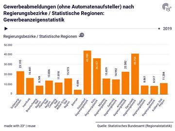 Gewerbeabmeldungen (ohne Automatenaufsteller) nach Regierungsbezirke / Statistische Regionen: Gewerbeanzeigenstatistik