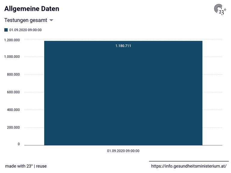 Allgemeine Daten