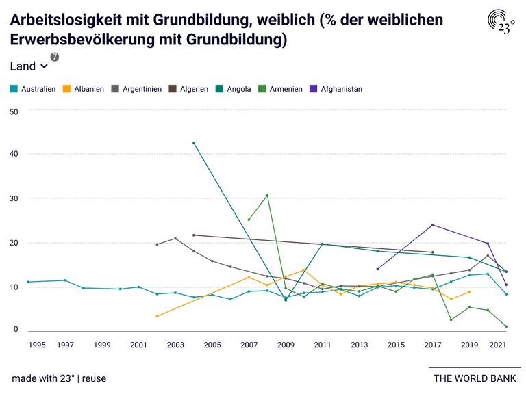 Arbeitslosigkeit mit Grundbildung, weiblich (% der weiblichen Erwerbsbevölkerung mit Grundbildung)