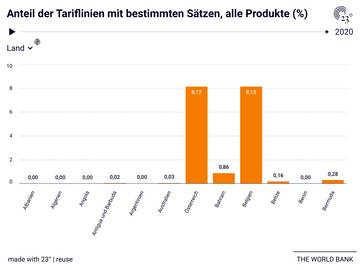 Anteil der Tariflinien mit bestimmten Sätzen, alle Produkte (%)