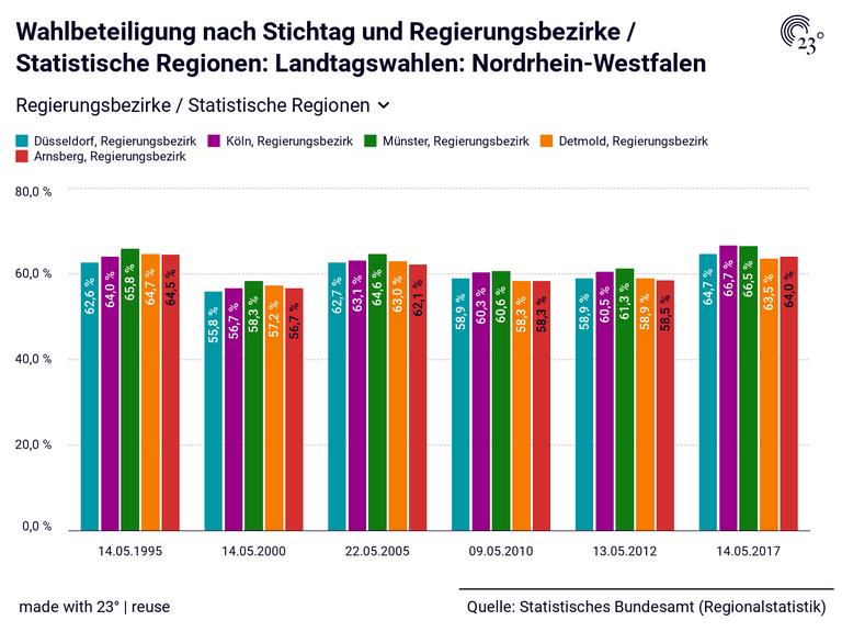 Wahlbeteiligung nach Stichtag und Regierungsbezirke / Statistische Regionen: Landtagswahlen: Nordrhein-Westfalen