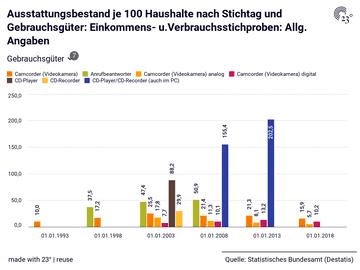 Ausstattungsbestand je 100 Haushalte nach Stichtag und Gebrauchsgüter: Einkommens- u.Verbrauchsstichproben: Allg. Angaben