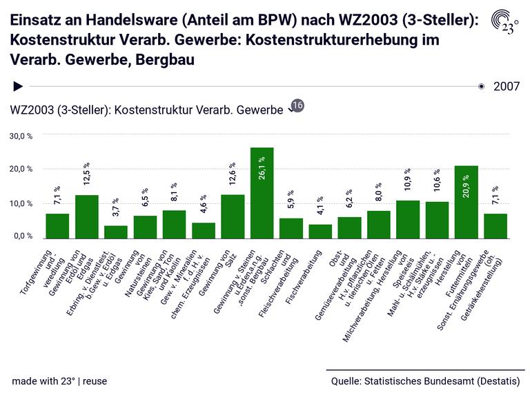 Einsatz an Handelsware (Anteil am BPW) nach WZ2003 (3-Steller): Kostenstruktur Verarb. Gewerbe: Kostenstrukturerhebung im Verarb. Gewerbe, Bergbau