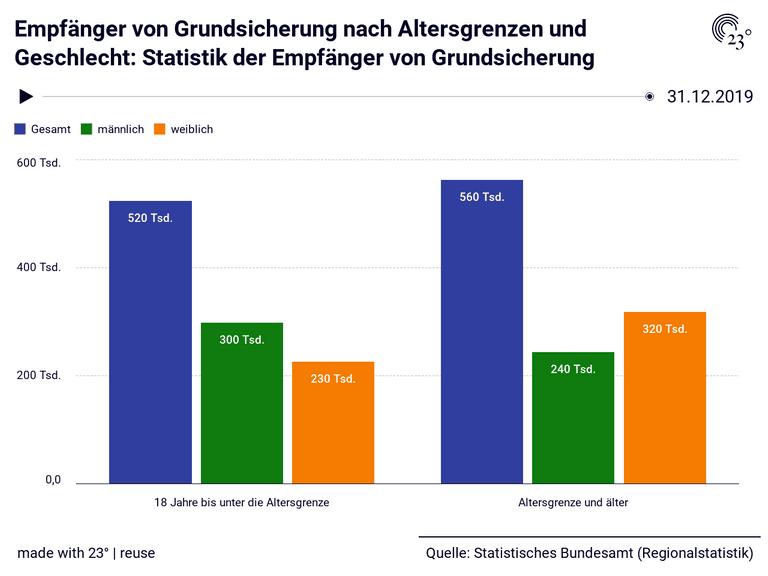 Empfänger von Grundsicherung nach Altersgrenzen und Geschlecht: Statistik der Empfänger von Grundsicherung