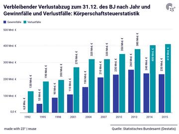 Verbleibender Verlustabzug zum 31.12. des BJ nach Jahr und Gewinnfälle und Verlustfälle: Körperschaftsteuerstatistik