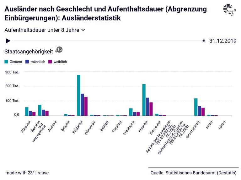 Ausländer nach Geschlecht und Aufenthaltsdauer (Abgrenzung Einbürgerungen): Ausländerstatistik