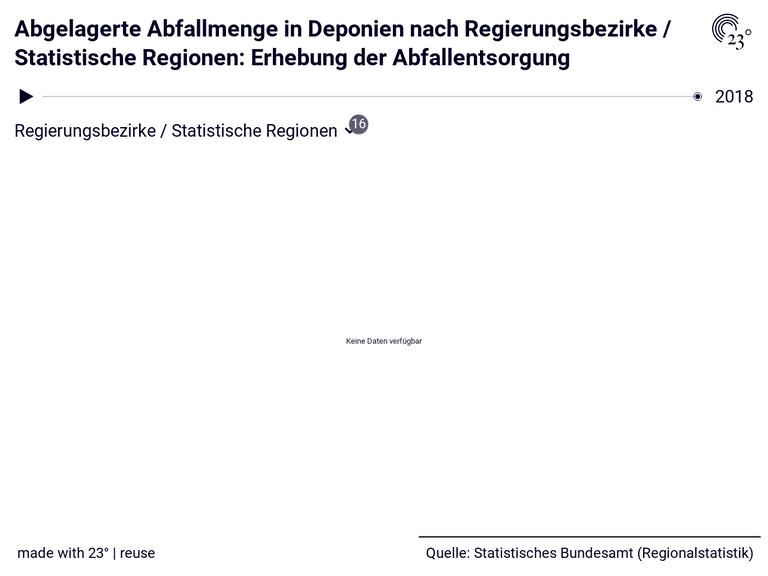 Abgelagerte Abfallmenge in Deponien nach Regierungsbezirke / Statistische Regionen: Erhebung der Abfallentsorgung