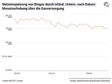 Netzeinspeisung von Biogas durch inländ. Untern. nach Datum: Monatserhebung über die Gasversorgung