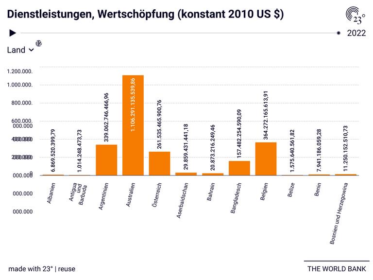 Dienstleistungen, Wertschöpfung (konstant 2010 US $)