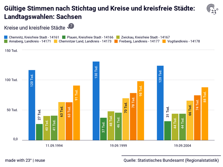 Gültige Stimmen nach Stichtag und Kreise und kreisfreie Städte: Landtagswahlen: Sachsen