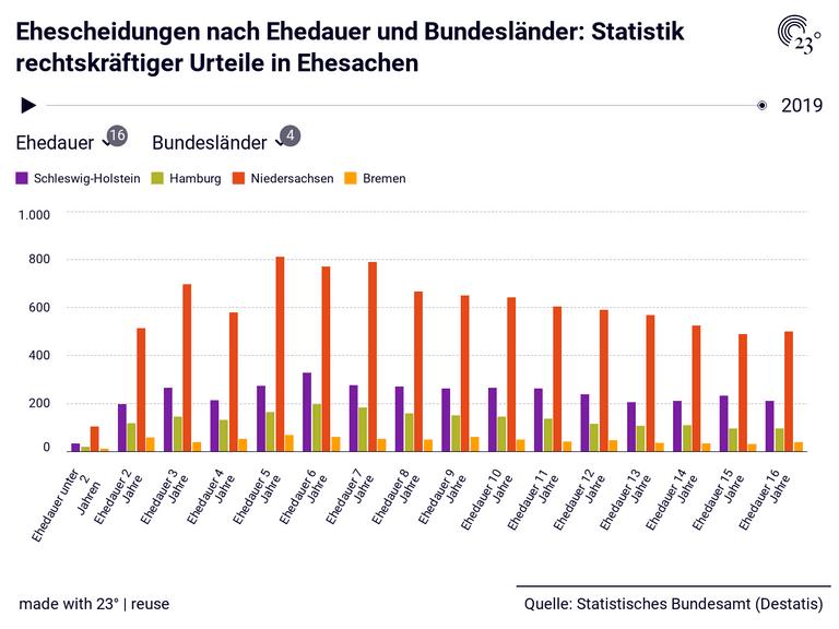 Ehescheidungen nach Ehedauer und Bundesländer: Statistik rechtskräftiger Urteile in Ehesachen