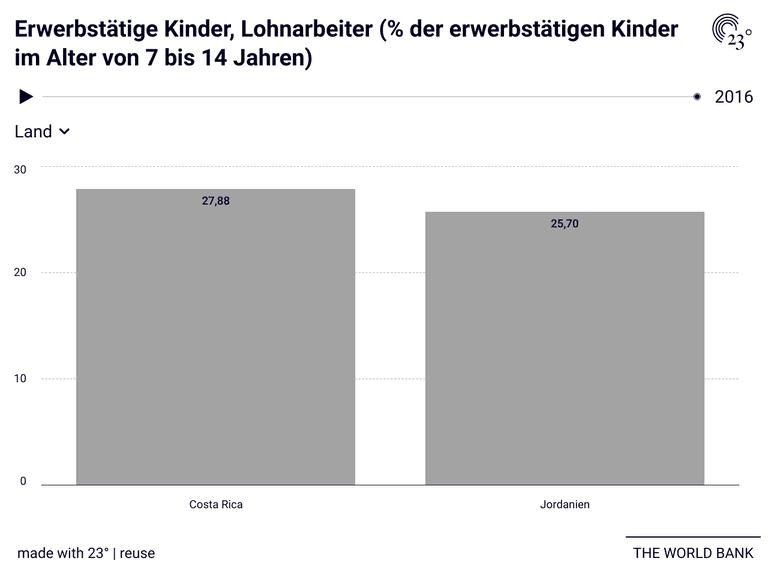 Erwerbstätige Kinder, Lohnarbeiter (% der erwerbstätigen Kinder im Alter von 7 bis 14 Jahren)