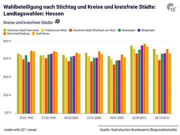 Wahlbeteiligung nach Stichtag und Kreise und kreisfreie Städte: Landtagswahlen: Hessen