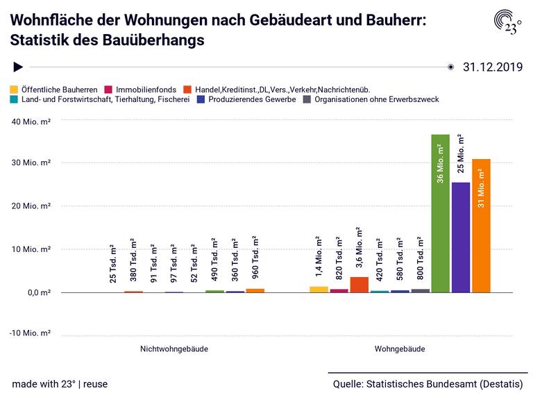 Wohnfläche der Wohnungen nach Gebäudeart und Bauherr: Statistik des Bauüberhangs