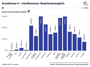 Grundsteuer A - Istaufkommen: Realsteuervergleich