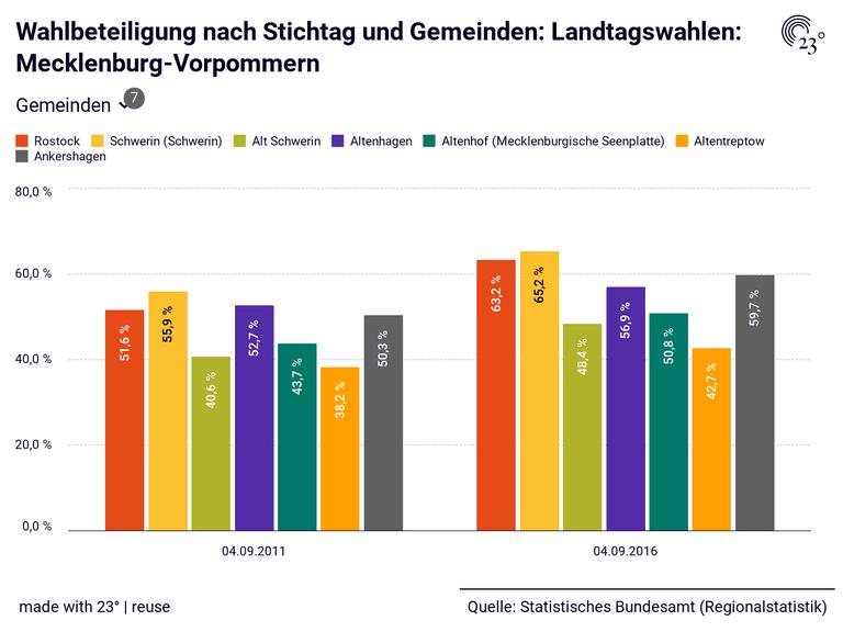Wahlbeteiligung nach Stichtag und Gemeinden: Landtagswahlen: Mecklenburg-Vorpommern