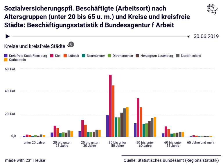 Sozialversicherungspfl. Beschäftigte (Arbeitsort) nach Altersgruppen (unter 20 bis 65 u. m.) und Kreise und kreisfreie Städte: Beschäftigungsstatistik d Bundesagentur f Arbeit