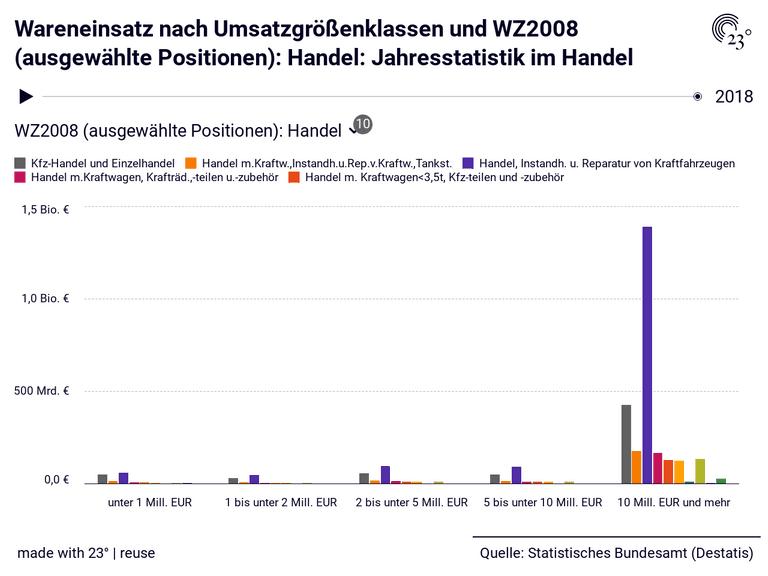 Wareneinsatz nach Umsatzgrößenklassen und WZ2008 (ausgewählte Positionen): Handel: Jahresstatistik im Handel