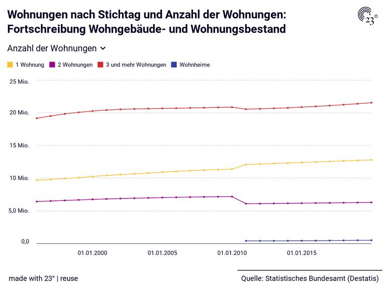 Wohnungen nach Stichtag und Anzahl der Wohnungen: Fortschreibung Wohngebäude- und Wohnungsbestand
