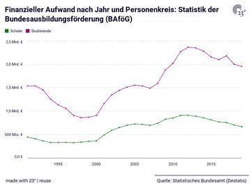 Finanzieller Aufwand nach Jahr und Personenkreis: Statistik der Bundesausbildungsförderung (BAföG)