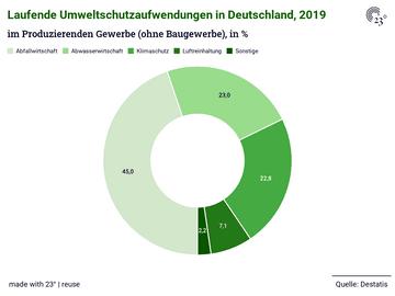 Laufende Umweltschutzaufwendungen in Deutschland, 2019