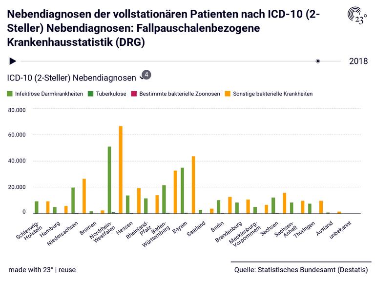 Nebendiagnosen der vollstationären Patienten nach ICD-10 (2-Steller) Nebendiagnosen: Fallpauschalenbezogene Krankenhausstatistik (DRG)