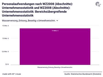 Personalaufwendungen nach WZ2008 (Abschnitte): Unternehmensstatistik und WZ2008 (Abschnitte): Unternehmensstatistik: Bereichsübergreifende Unternehmensstatistik