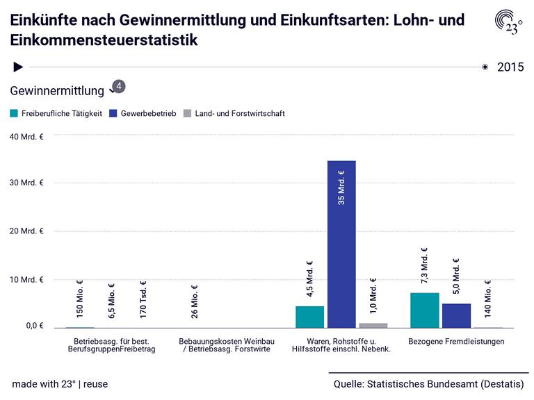 Einkünfte nach Gewinnermittlung und Einkunftsarten: Lohn- und Einkommensteuerstatistik