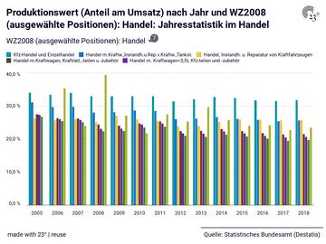 Produktionswert (Anteil am Umsatz) nach Jahr und WZ2008 (ausgewählte Positionen): Handel: Jahresstatistik im Handel