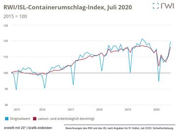 RWI/ISL-Containerumschlag-Index, Juli 2020