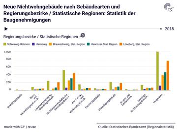 Neue Nichtwohngebäude nach Gebäudearten und Regierungsbezirke / Statistische Regionen: Statistik der Baugenehmigungen