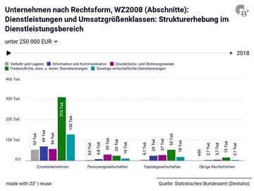 Unternehmen nach Rechtsform, WZ2008 (Abschnitte): Dienstleistungen und Umsatzgrößenklassen: Strukturerhebung im Dienstleistungsbereich