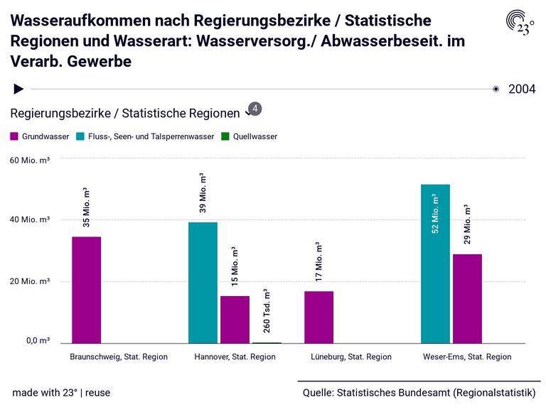 Wasseraufkommen nach Regierungsbezirke / Statistische Regionen und Wasserart: Wasserversorg./ Abwasserbeseit. im Verarb. Gewerbe